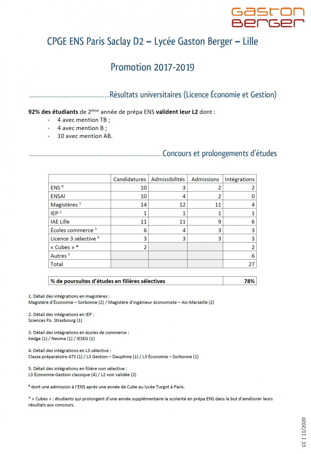 Résultats promotion 2017 2019